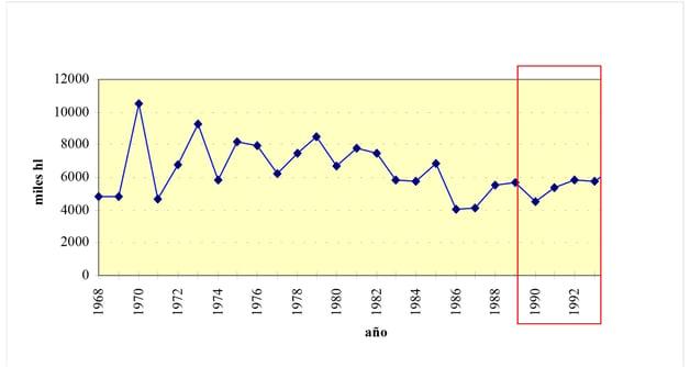 gráfica-importaciones-hl-1993