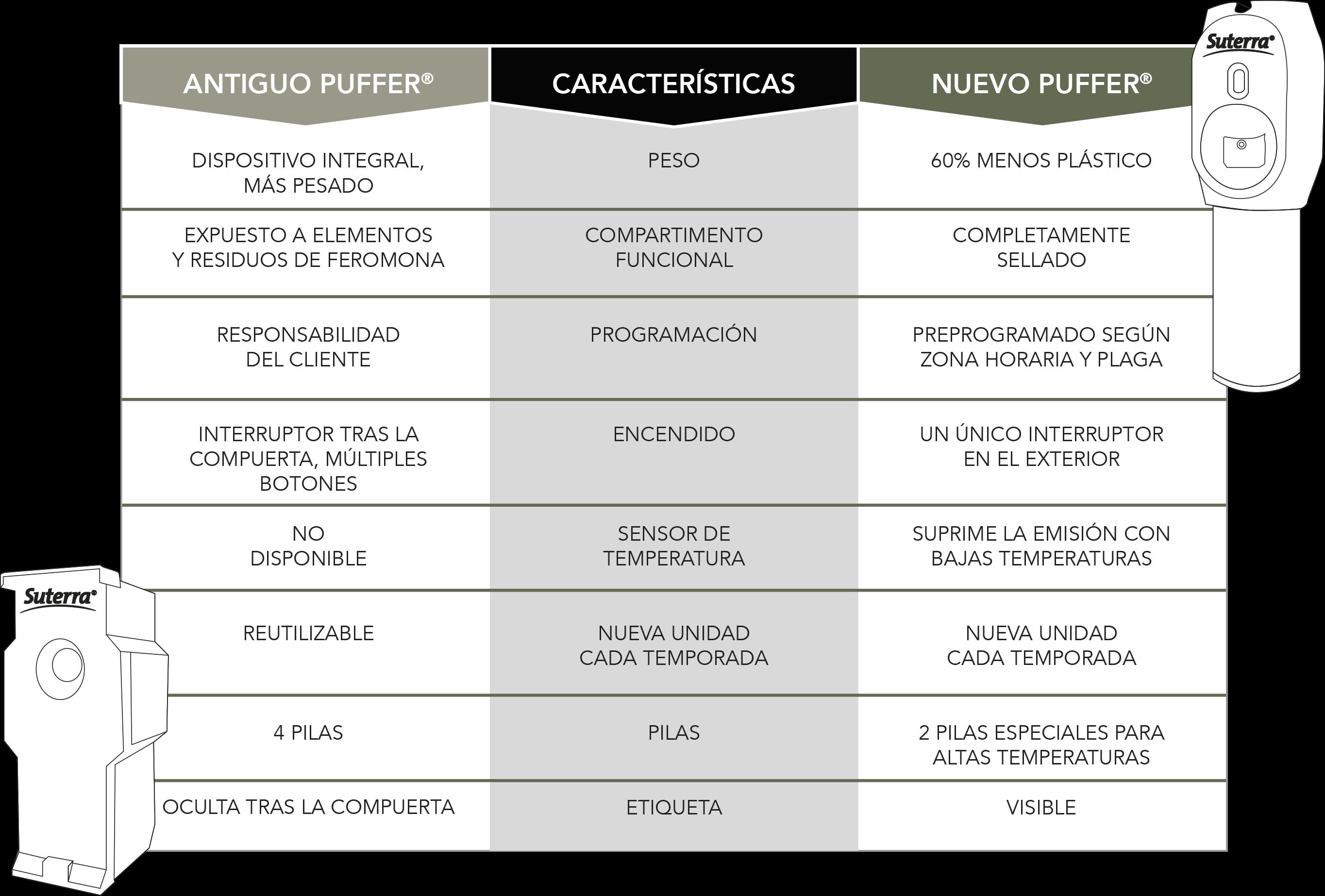TABLA COMPARATIVA ESP-2-2